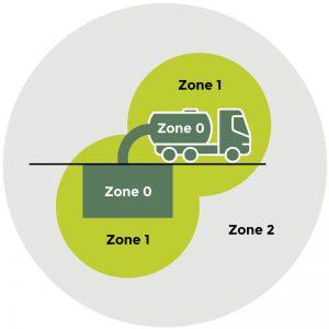 Atex zone 0, 1 og 2